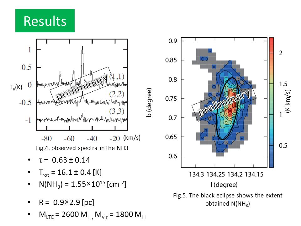 Results preliminary preliminary τ = 0.63 ± 0.14 Trot = 16.1 ± 0.4 [K]